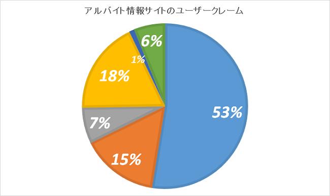 アルバイト情報サイトのユーザークレームの統計