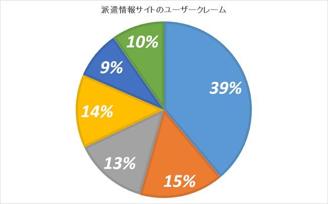 派遣求人情報サイトのユーザークレーム統計