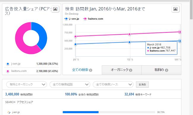 広告投入量と検索訪問数