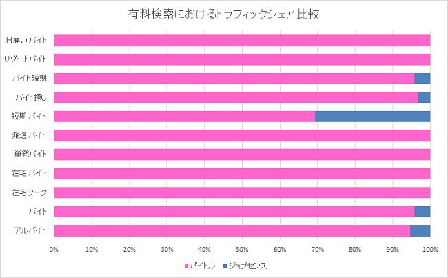 有料検索におけるトラフィックシェア比較