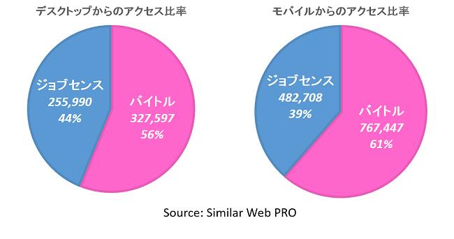 デスクトップとモバイルのアクセス比率